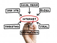 Internet marketing types